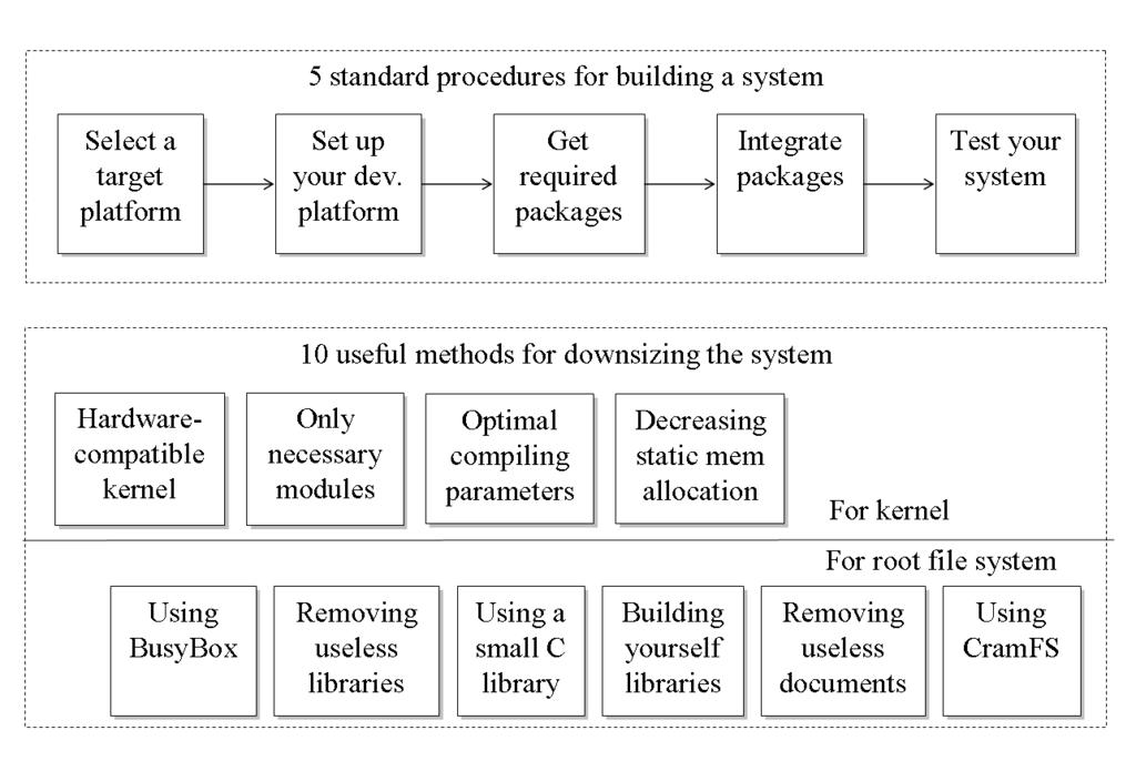 Standard Operating Procedures for Embedded Linux Systems